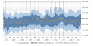 CCIE Salary Trend