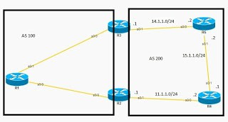 BGP eBGP peers