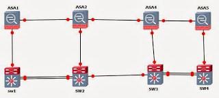 HSRP QinQ topology