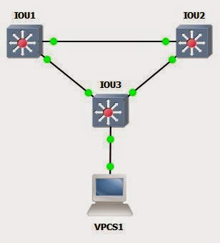 Simple IOU images topology