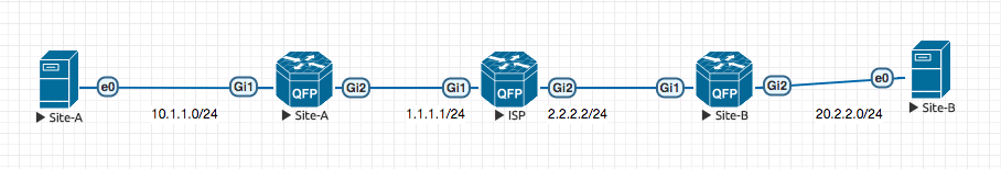 MPLS faster: Topology